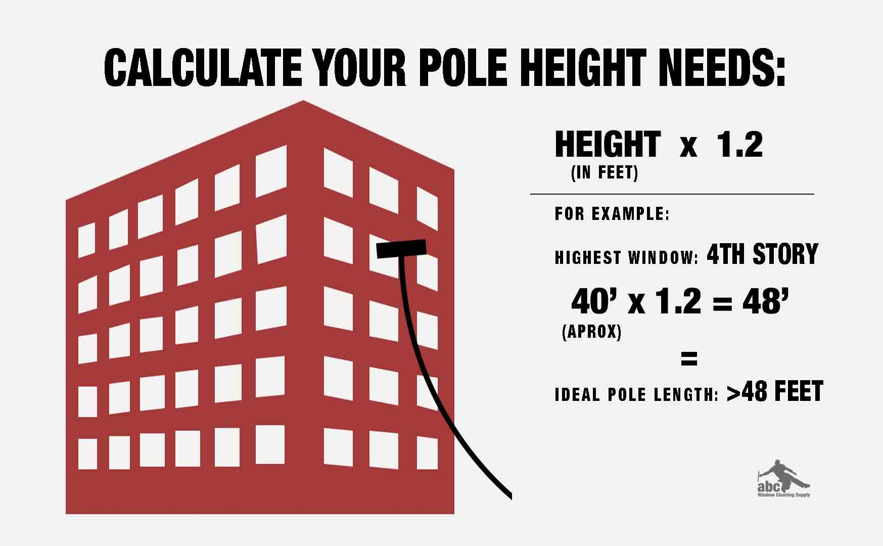 To calculate your needed pole height, take your highest job (in feet) and multiple that number by 1.2