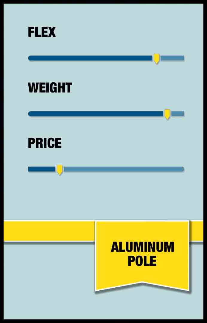 Aluminum poles are cheap, but heavy and flex significantly when above two stories