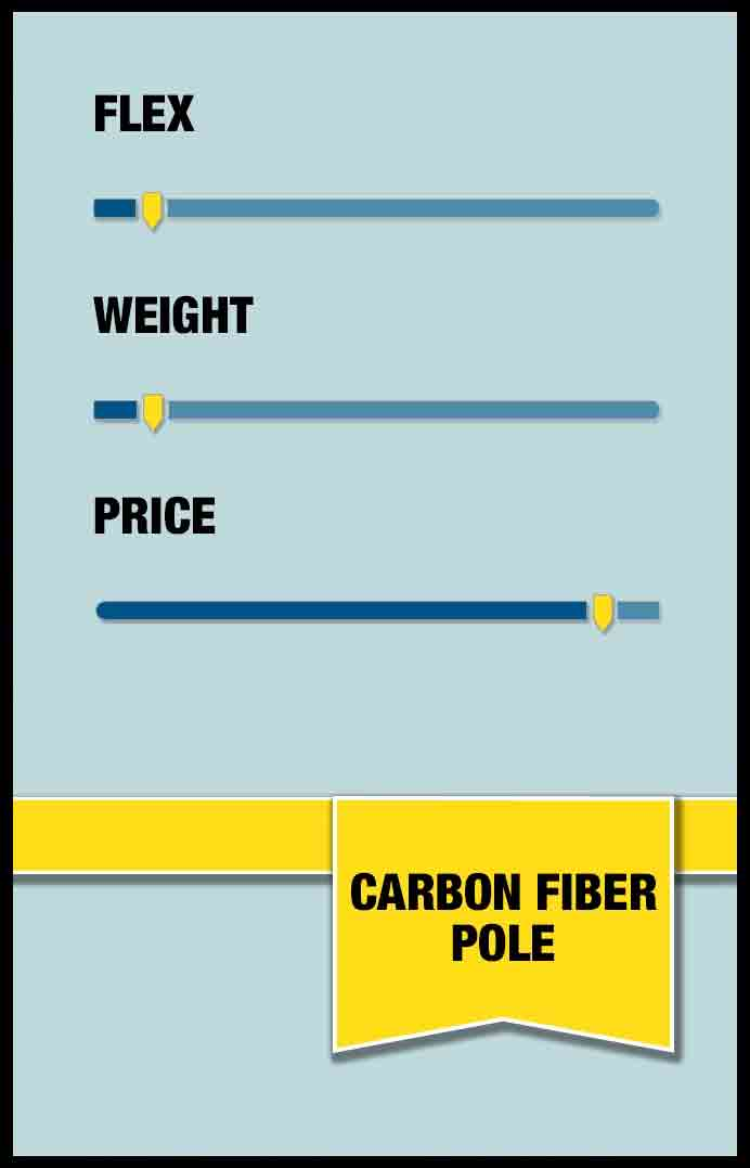 Carbon Fiber poles are the best material to control flex and weight, although, they are not cheap.