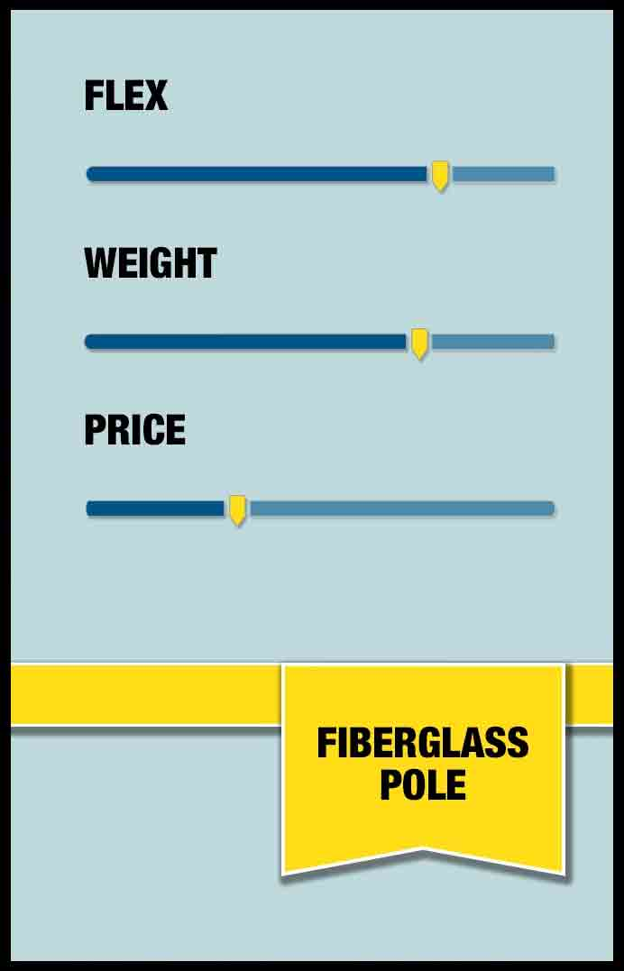 Fiberglass poles are cheap, but heavy and flex significantly when above two stories