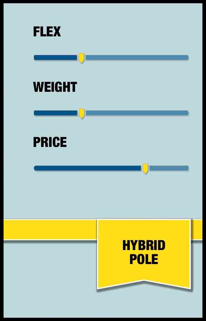 Hybrid poles are a mix of fiberglass and carbon fiber with little flex and weight, but not cheap