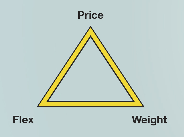 Use this triangle we created about WaterFed® poles to help sort out priorities