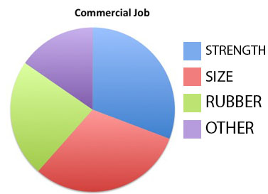 COMMERCIAL JOB